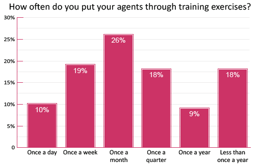 training-poll