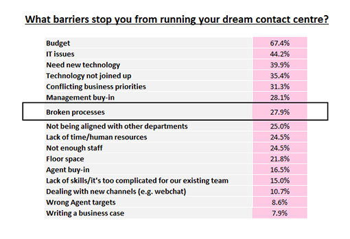 Broken processes affect over 27% of contact centres.