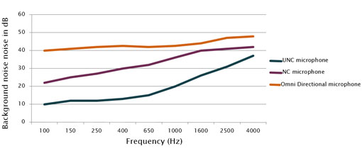 ultra-noise-cancelling-graph-510