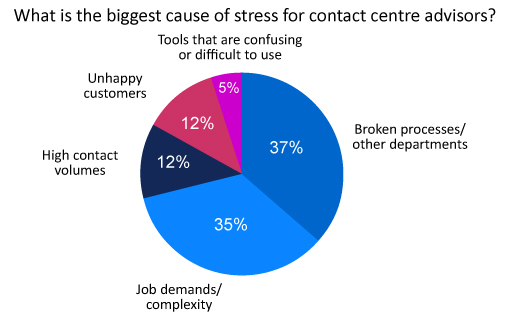 The biggest causes of stress for contact centre advisers: 37% attributed broken processes/ other departments, 35% Job demands or complexity, 12% High contact volumes, 12% unhappy customers, and 5% tools that are confusing or difficult to use.