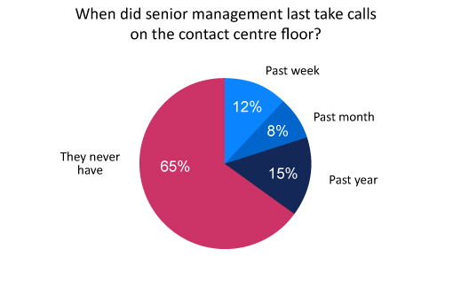 Poll showing 65% senior management never take calls from the floor, 15% took them in the past year, 8% past month, 12% past week.