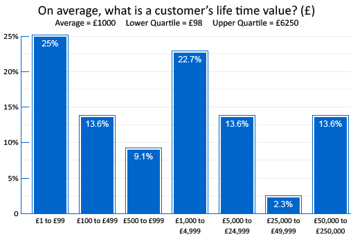 Q13-On-average-what-is-a-customers-life-time-value