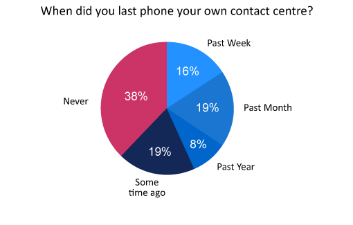 A pie chart denoting that 38% of call centre professionals have never phoned their own contact centre,  19% phoned some time ago, 8% within the past year, 19% within the past month and 16% within the past week.
