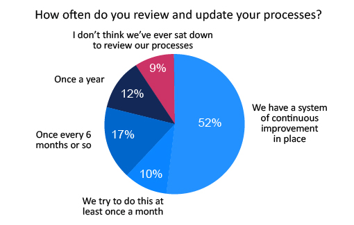 The results of the questions 'How often do you review and update your processes?'. The results show 52% of contact centres have a system of continuous improvement, 10% try to review and update at least once a month, 17% once every 6 months or so, 12% once a year, and 9% have never sat down to review their processes.