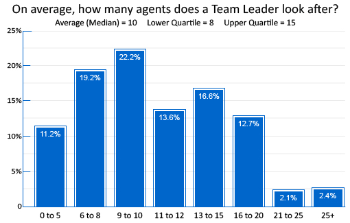The results of a poll which show ratio of agents to each team leader, 11.2% have 0 to 5 per leader, 19.2% a 6 to 8 ratio, 22.2% a 9 to 10 ratio, 13.6% a 11 to 12 ratio, 16.6% a 13 to 15 ratio, 12.7% a 16 to 20 ratio, 2.1% a 21 to 25 ratio and 2.4% have 25 plus.
