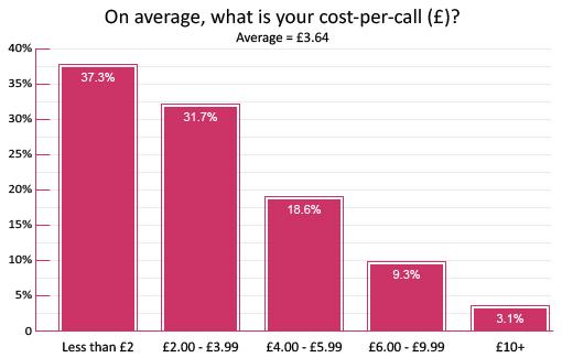 How Do I Calculate… Cost per Call?