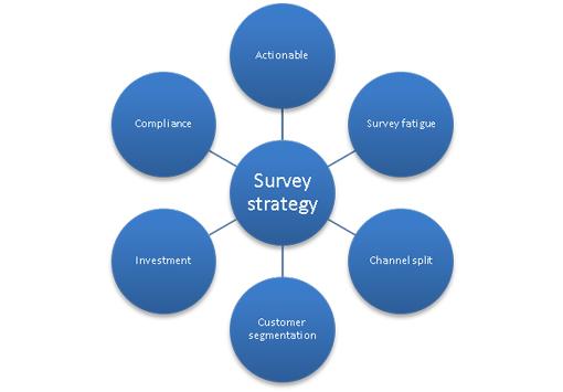 survey-strategy-510