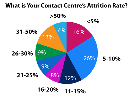 "The results to the question ""what is your contact centre's attritition rate? 16% say<5%,, 26% say between 5-10%, 12% say between 11-15%, 8% say 16-20%, 9% say 21-25%, 9% say 26-30%, 13% say 31-50%, and 7% say more than 50%"