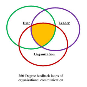 360-degree-feedback-loop-diagram