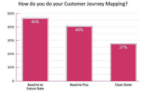 poll-how-do-you-do-your-customer-journey-mapping