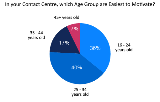 "Graph answering the question ""In your contact centre, which age group are the easiest to motivate?"" with the answers of 36%- 16 to 24 yrs, 40%- 25 to 34 years, 17%- 35 to 44yrs, 7%- 45yrs plus."