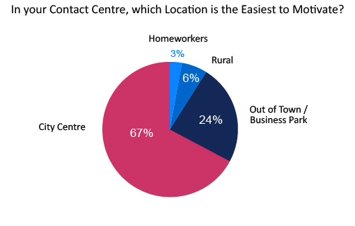 poll-in-your-contact-centre-which-location-is-the-easiest-to-motivate