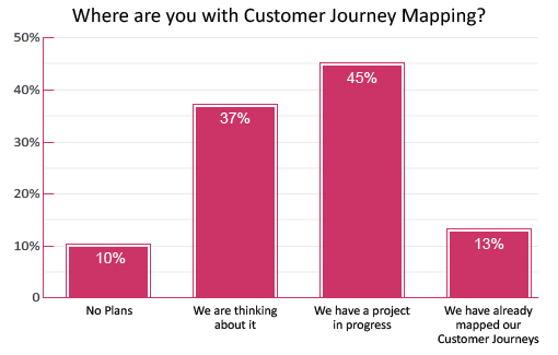 poll-where-are-you-with-customer-journey-mapping