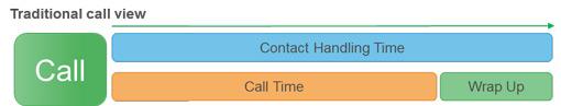 netcall-call-processes-image1
