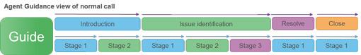 netcall-call-processes-image2