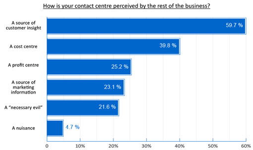 how-is-your-contact-centre-perceived