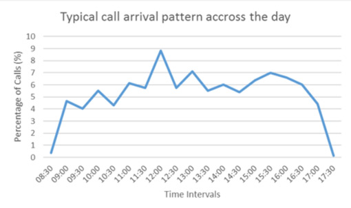 plain-call-arrival-graph-pshopped-510