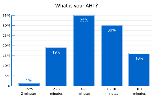 poll-what-is-your-aht