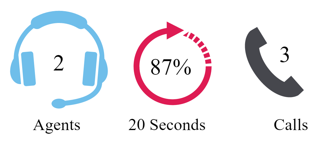 Two agents, answering 87% of calls with an average speed of answer of 20 seconds, would answer 3 calls