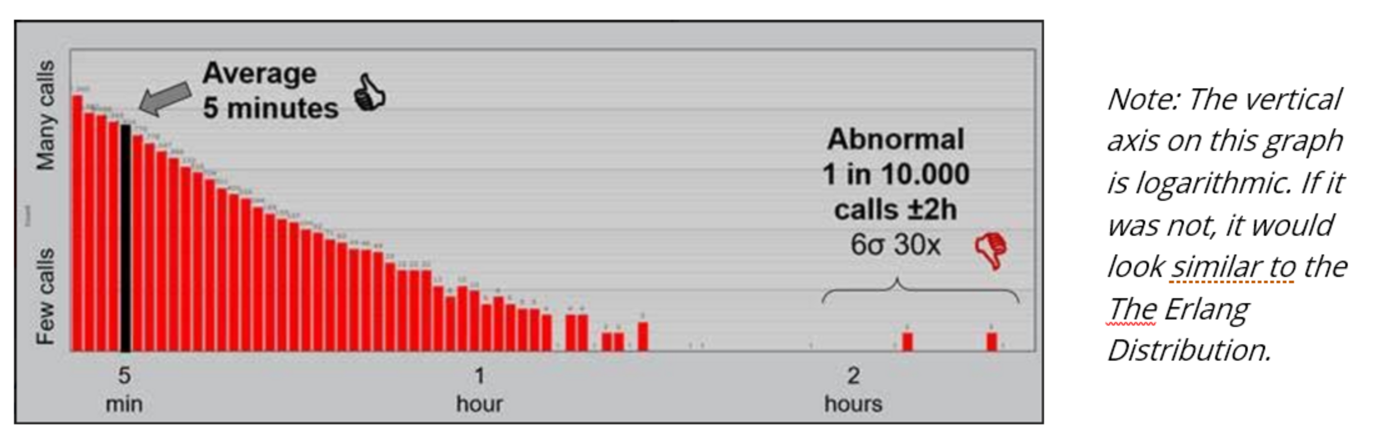 A graphic created by CARE4CC, showing a skewed distribution of call length