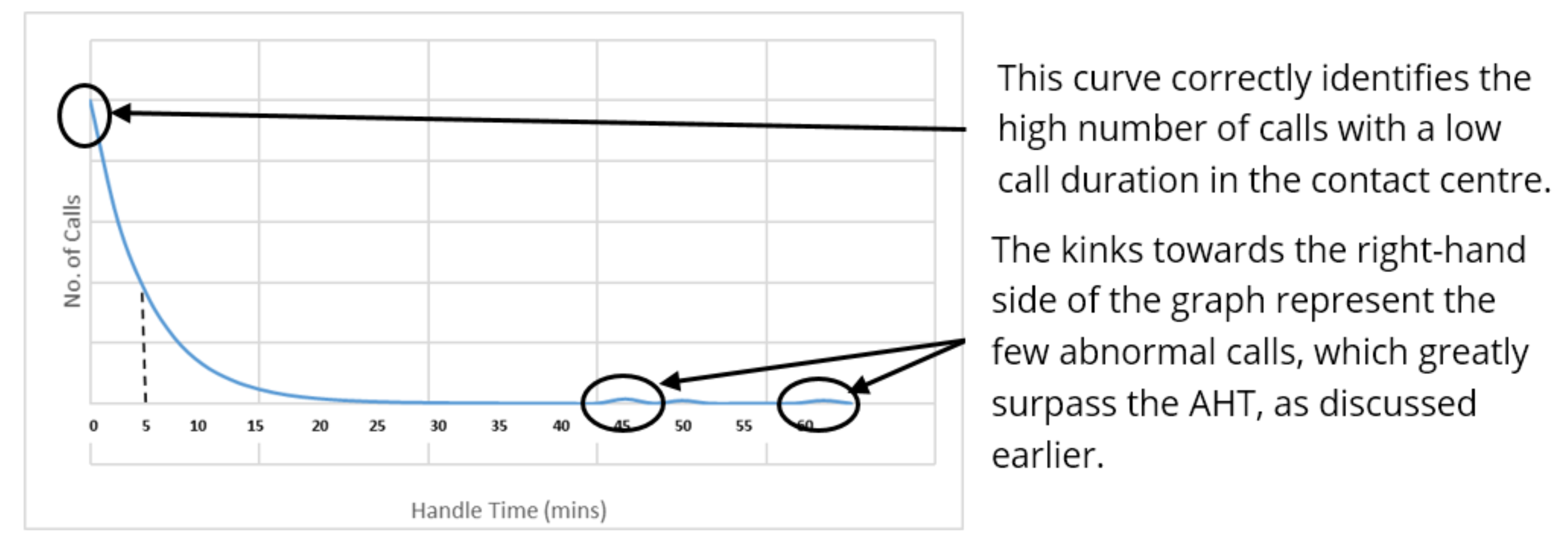 The erlang distribution curve correctly identifies the high number of calls with a low call duration in the contact centre. The kinks towards the right-hand side of the graph represent the few abnormal calls, which greatly surpass the AHT,