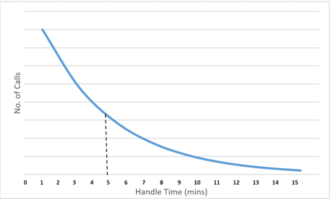 A graph showing the number of calls verses the handle time, showing an average handle time of 5 minutes with an erlang distribution, following a down ward curve shape