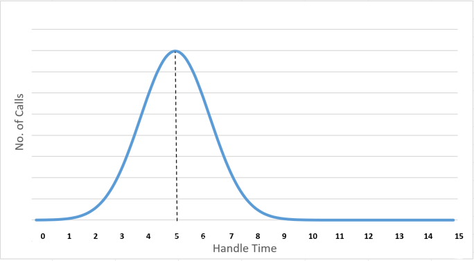 A graph showing the number of calls verses the handle time, showing an average handle time of 5 minutes, and a distribution between 1 and 9 minutes