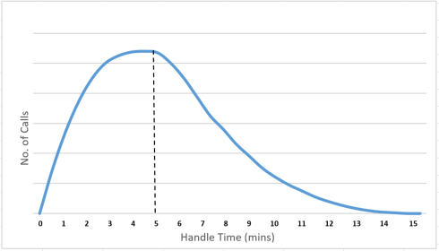 A graph showing the number of calls verses the handle time, showing an average hande time of 5 minutes with a poison distribution, where the majority of calls fall below 5 minutes.