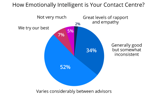 How to Build an Emotional Connection with Customers