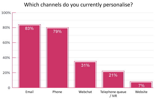 "A graph demonstrating the results to the question ""Which channels do you currently personalise?"" with the answers being: 83%-Email, 79%-Phone, 31%-Webchat, 21%-telephone queue/IVR, 7%- website"