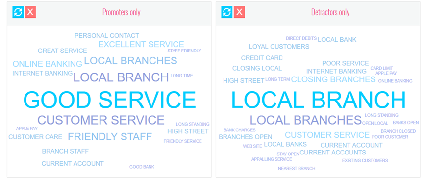 A word cloud displaying keywords for NPS detractors and promoters. The promoters word cloud includes words such as 'good service', and 'friendly staff'. The detractors word cloud examples include 'local branch', and 'credit card'.