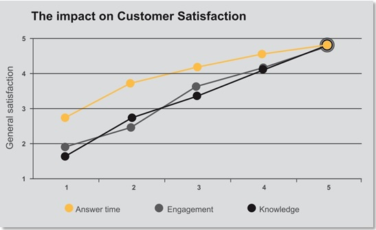 A graph showing the impact of customer satisfaction, showing answer time, engagement and knowledge