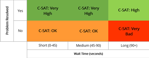 Table showing problem resolved (yes/no) by wait time (seconds) and c-sat score ranked as bad, OK and high