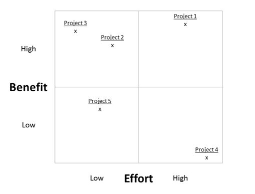 A prioritisation matrix, showing the distribution of projects comparing low to high benefit to low to high  effort