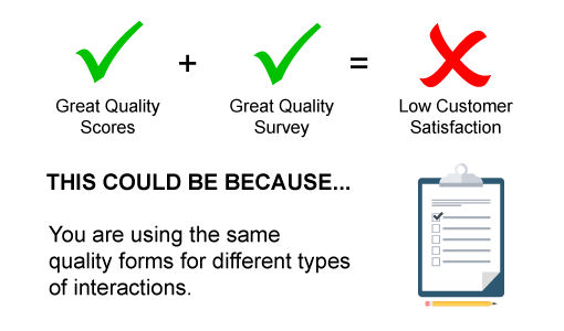 A graphic showing a green tick of great quality scores + great quality survey = low customer satisfaction. This could be because....you are using the same quality forms for different types of interactions