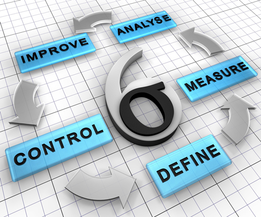 The six sigma cycle, comprised of analyse, improve, control, define, measure.