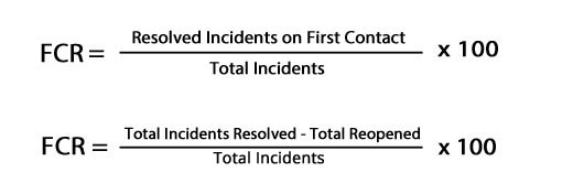 The calculation for First Contact Resolution(FCR) is the number of resolved incidents on first contact divided by the number of total incidents, times 100 or FCR= total number of resolved incidents minus total number reopened divided by the number of total incidents times 100