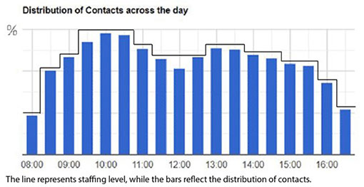 A picture of a call centre demand profile with staffing