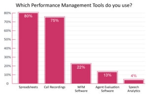 """A graph demonstrating """"Which performance management tools do you use?"""" with 80%- spreadsheets, 75%-Call Recordings 22%- WFM Software, 13%- Agent Evaluation Software, 4% Speech Analytics"""