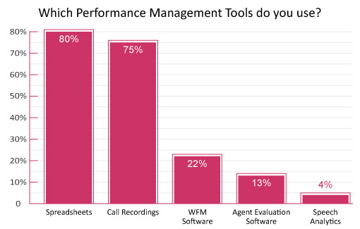 "A graph demonstrating ""Which performance management tools do you use?"" with 80%- spreadsheets, 75%-Call Recordings 22%- WFM Software, 13%- Agent Evaluation Software, 4% Speech Analytics"