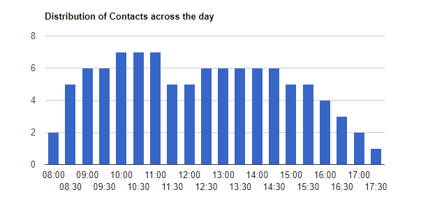 Call Distribution by Hour Across the Day