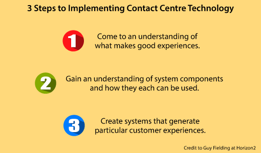 A graphic showing how to best implement contact centre technology