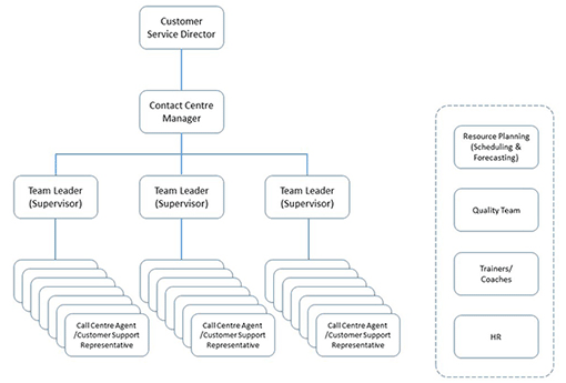 A chart showing the structure of the contact centre