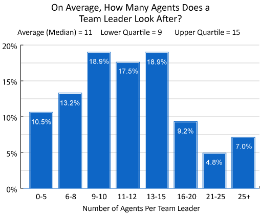 A chart showing the average number of agents per team leader in the contact centre