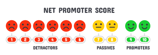 A series of faces representing net promotor score. People who score 1-6 are detractors, 7-8 are passives and 9-10 are promoters