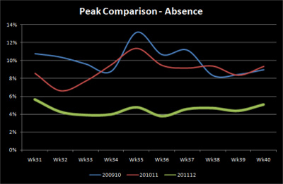 A graph showing a comparison of absenteeism