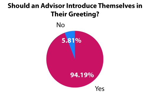 A picture of a chart showing whether or not our readers think call centre advisors should introduce themselves in their greeting