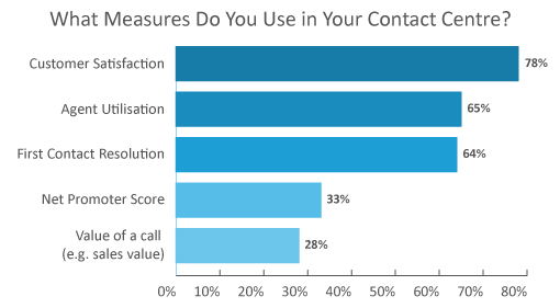 """A graph showing the results to the question """"What Measures Do You Use in Your Contact Centre? 78% say customer satisfaction, 65% say Agent Utilisation, 64% say First Contact Resolution, 33% say Net Promoter Score, 23% say value of a call (e.g. sales value)"""