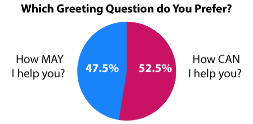A picture of a chart comparing greeting questions