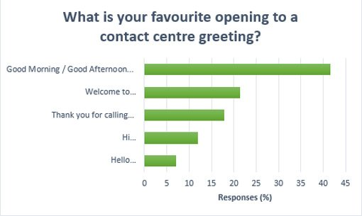 "A graph showing the response to the question ""What is your favourite opening to a contact centre greeting?. Good Morning/Good afternoon, welcome to, thank you for calling, hi, hello"
